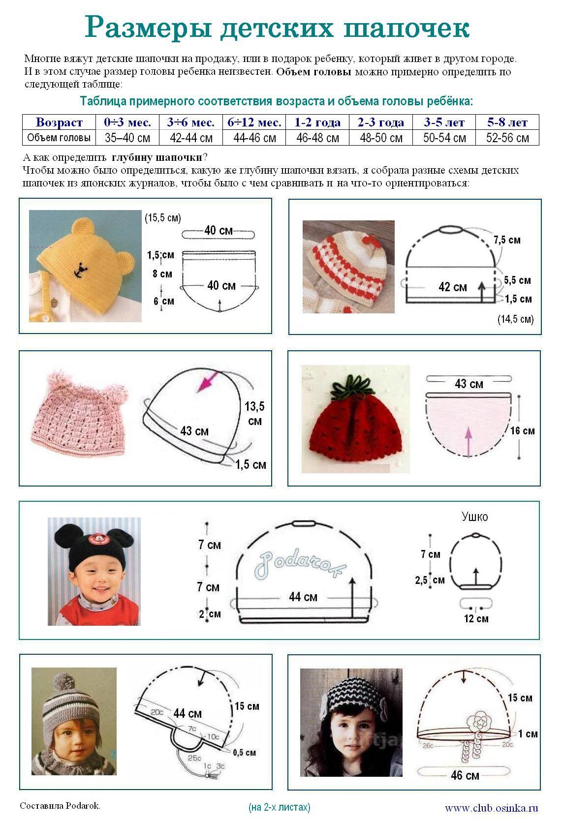 Расчет вязания детской шапки по меркам и по возрасту 40