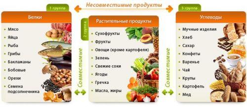 Белково-овощная Диета При Беременности