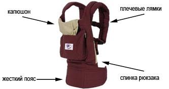 С какого возраста слинг рюкзак рюкзак для ноутбука port designs monza 17.3